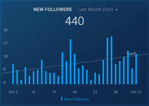 Instagram Followers Growth graph for October 2019