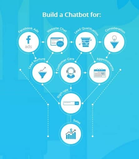 Social Media Chatbots