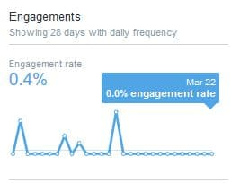 What is a good Twitter engagement rate? - Total engagement in Twitter Analytics