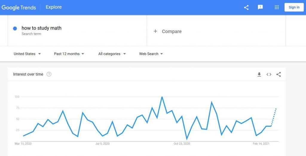 YouTube Keyword Research: Google Trends